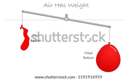 Air has weight, mass. Flat, filled balloon. Inflated balloon and detonated balloon on a scale of the balance. Air Weight is the mass per unit volume of Earth's atmosphere. Physics chemistry vector  Foto d'archivio ©