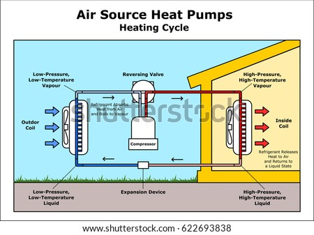 Air Source Heat Pumps Heating Cycle vector illustration