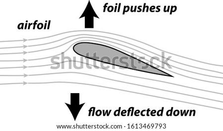 airfoil diagram air flow diagram