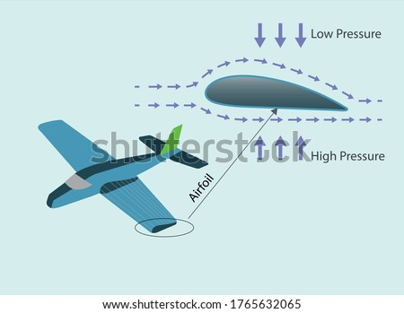 airplane wing cross section. subject of physics lesson low pressure. daniel bernoulli principle. open air pressure. atmospheric pressure. Lifting force