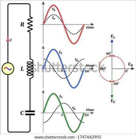 Alternating Current Circuits (Series RLC Circuits) Stock foto ©