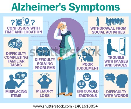 Alzheimer's disease vector infographic about signs and symptoms. Alzheimer's symptoms infographics.