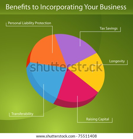 An image of a benefits to incorporating your business pie chart.