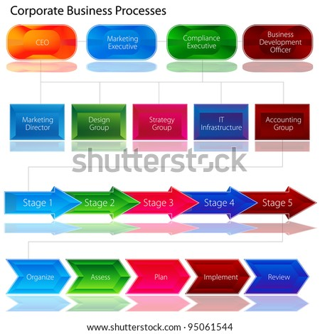 An image of a corporate business process chart.