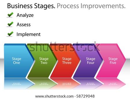 An image of a 3D business process improvements chart.