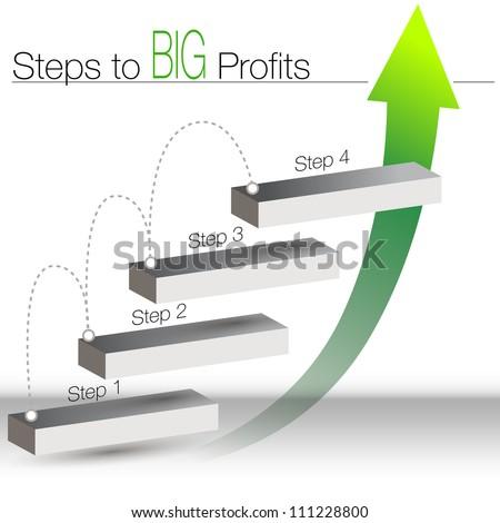 An image of a steps to big profits chart.