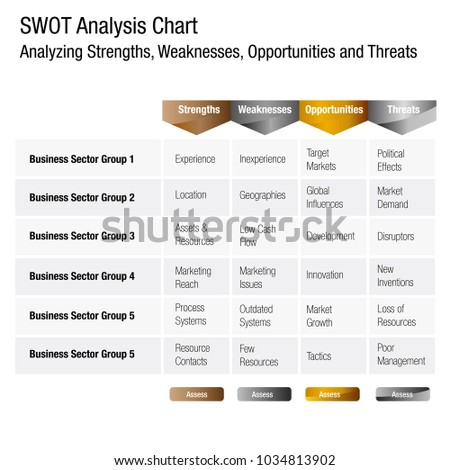 An image of a SWOT Strengths Weaknesses Opportunities and Threats Business Analysis Chart.