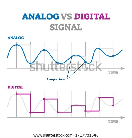 Analog vs digital signal vector illustration. Educational explanation scheme. Continuous separated sample examples in time axis. Physics communications wave amplitude behavior description in interval. Stock fotó ©