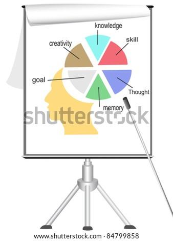 analyzing human mind on flip chart