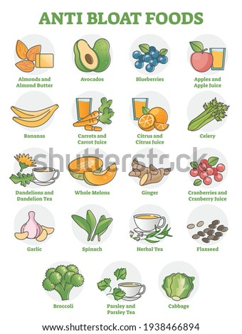 Anti bloat foods collection with labeled food products examples outline set. Vegetarian nutrition to avoid stomach bloat as healthy, fresh and raw meal options for digestive system vector illustration Stockfoto ©