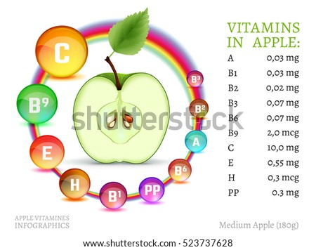 apple vitamins infographic with
