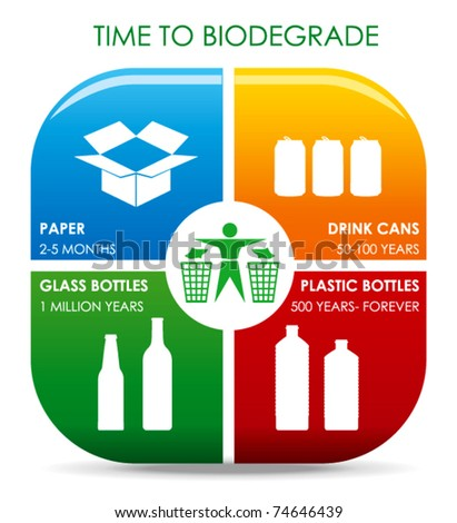 Approximated Time for Compounds to Biodegrade of Sorting Waste - stock vector
