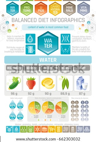 Aqua beverage diet infographic diagram poster. Water protein lipid carbohydrate mineral vitamin icon set. Table vector illustration human health care medicine chart. Food drink Isolated background