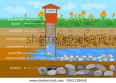 Artesian water well in cross section. Water resource. Artesian water and groundwater infographic. Well schematic diagram. Typical aquifer cross-section. Water supply system. Stock vector illustration