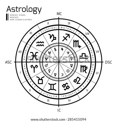 astrology background natal