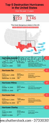 atlantic hurricane season in