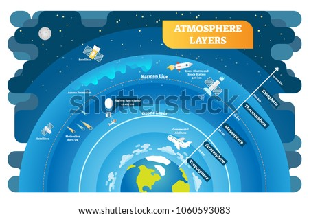 Atmosphere Layers educational vector illustration diagram. Geography science info graphic. Environmental ecology and weather structure on planet earth.
