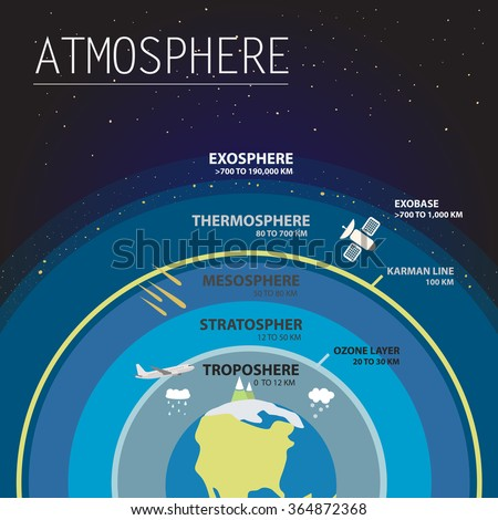 Atmosphere layers infographic vector illustration