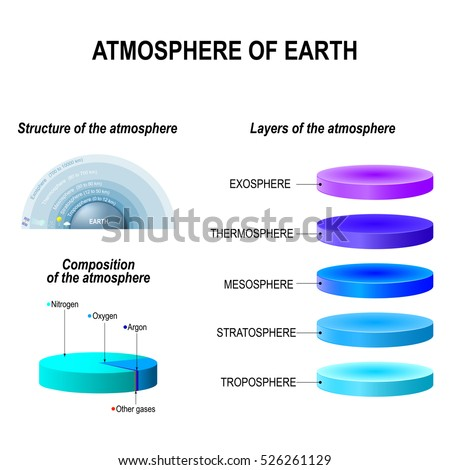 Atmosphere of Earth. Layers, Structure and Composition of the atmosphere. Exosphere; Thermosphere; Mesosphere; Stratosphere, Troposphere.  infographic vector illustration. Education poster