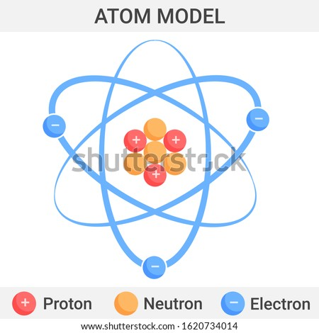 Atom model. Vector illustration. Electrons spin around a nucleus, made of protons and  neutrons. Molecular structure for scientific design. Color vector poster with explanations on a white background.