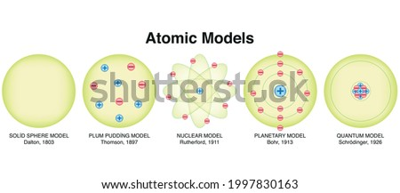 Atom models vector illustration. Atom models, scientist and years. Solid Sphere Model, Plum Pudding Model, Planetary Model Quantum Model and Chemistry Education Diagram Vector Illustrations.