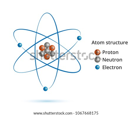 Atom. Scientific poster with atomic structure: nucleus of protons and neutrons, orbital electrons. Vector illustration. Symbol of nuclear energy, scientific research and molecular chemistry.