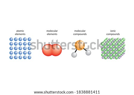 Atomic and molecular elements. Molecular and ionic compounds. Photo stock ©