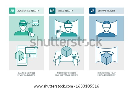 Augmented reality, mixed reality and virtual reality infographic: user interacting with devices, environments and objects