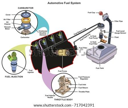 automotive fuel system