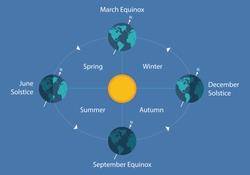 autumnal equinox solstice diagram earth sun day night illustration