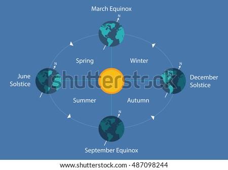 autumnal equinox solstice