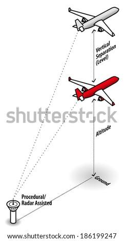aviation concept  procedural