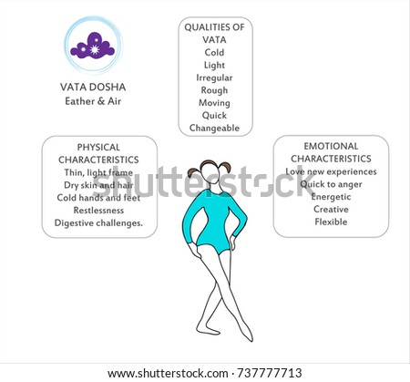 Body types download free vector art stock graphics images ayurvedic body types vata pitta kapha infographic with women ccuart Image collections