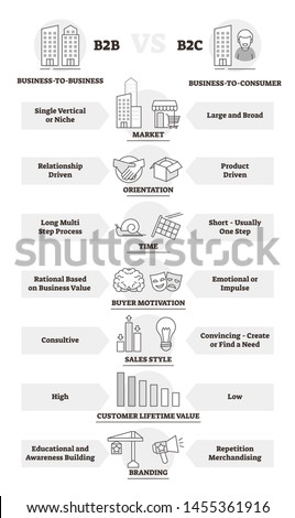 B2B and B2C business model comparison and differences vector illustration. Company customers commerce choice for relationship method. Outlined corporate infographic with market, orientation and sales.