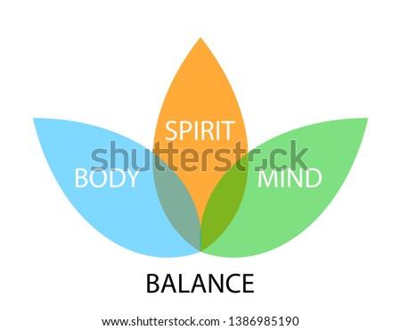 balance concept graph, body, spirit, mind
