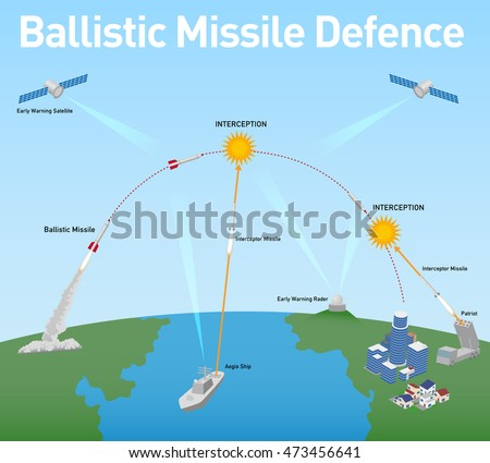 ballistic missile defense  bmd