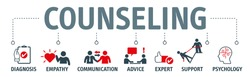 Banner counseling vector illustration concept. Therapy, diagnosis, empathy,  advice and support concept with icons