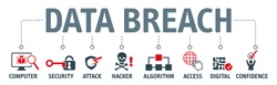 Banner cyber security and brech data web icon application, attack, hacker, disaster, access