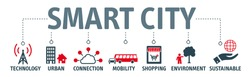 Banner smart city. Banner with keywords and icons