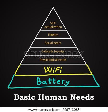 basic human needs   funny