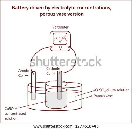 Battery driven by electrolyte concentrations porous vase version