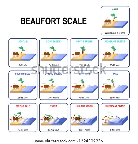 Beaufort wind force scale is an measure that relates wind speed to observed conditions at sea and on land. Description and Wind speed. From Calm wind to Violent storm and Hurricane force. Vector
