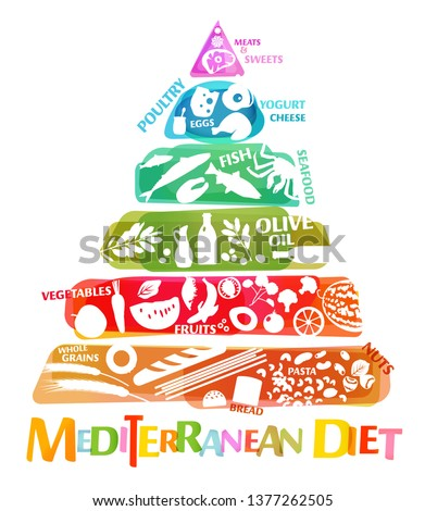 Beautiful vector mediterranean diet image in a modern authentic style isolated on a white background. Useful graph for healthy life. Healthcare, dieting concept. Vertical poster