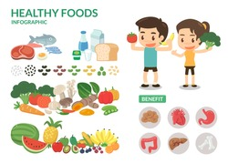 Benefit of healthy food. Infographic.