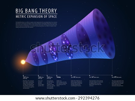 big bang theory   description