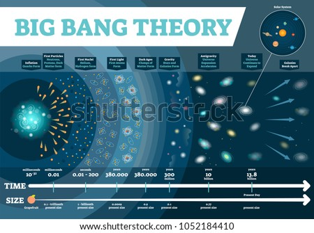Big Bang theory vector illustration infographic. Universe time and size scale diagram with development stages from first particles to stars and galaxies to gravity and light. Cosmos history map.