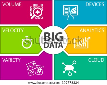 Big data vector illustration template. Icons for volume, velocity, variety, connected devices, analytics and cloud computing.  Foto d'archivio ©