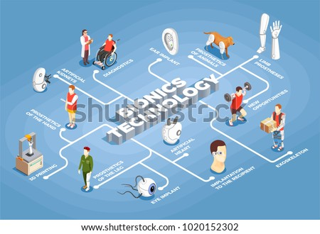 Bionics technology flowchart artificial organs 3d printer eye and ear implants exoskeleton icons isometric vector illustration