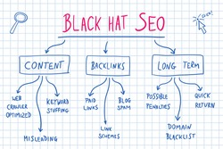 Black hat SEO unethical digital marketing strategies. Online business vector.