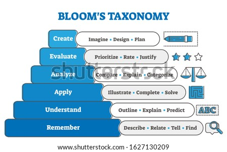 Blooms taxonomy educational pyramid diagram, vector illustration. Study stages and learning system. Remember, understand, apply, analyze, evaluate and create. Intellectual growth process info graphic.